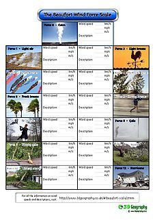 Weather activities for kids: weather worksheet:the Beaufort Wind force scale