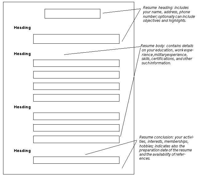 The 25+ best Standard resume format ideas on Pinterest Resume - athletic training resume
