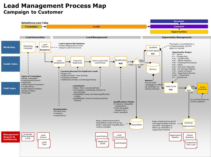 Pin On Lead Management