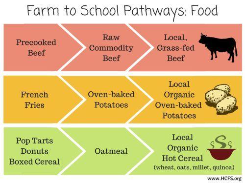 pathways preschool 12 best farm to preschool images on kid garden 577