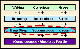 7 States of Consciousness - Part 3
