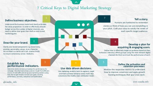 Digital Strategy Canvas  Viral Marketing    Digital