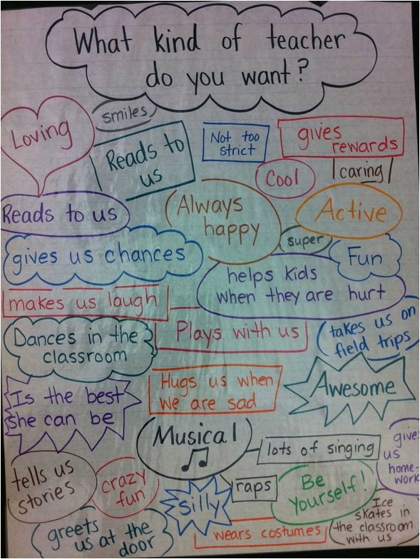 great idea to hear what students need from me at the beginning of the year - could also make a chart for what I need from the students (leave up all year long)