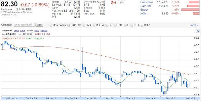 Placements financiers - Forex: $XOM Exxon Mobil
