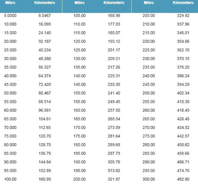 Best 25 metric to english conversion ideas on pinterest - Meters to kilometers conversion table ...