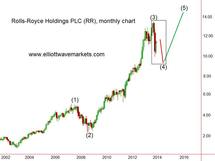 Rolls-Royce Holdings PLC | http://elliottwavemarkets.com/rolls-royce-holdings-plc/