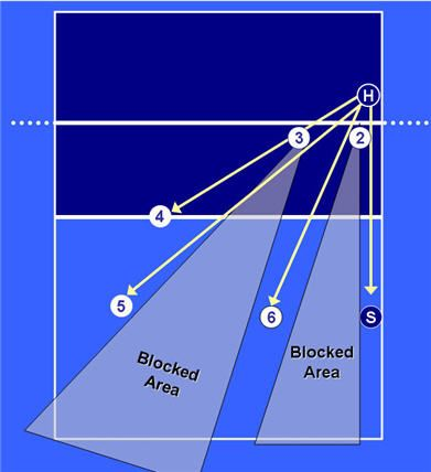 volleyball base defense left side attack diagram if there is a hole in the block if your Middle Blocker is late.