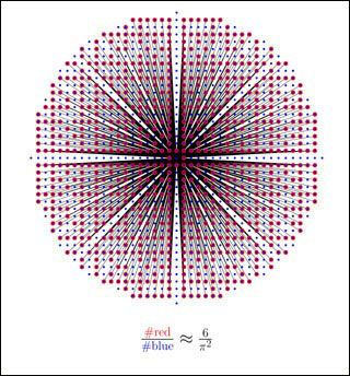 Topics in Algebraic Number Theory.  Relatively prime integers and zeta(2): The red dots are the coprime pairs of integers (x,y) with distance at most N (N = 20 in this picture) from the origin. They are connected to the origin by non-overlapping rays. The blue dots are all pairs of integers in the same disk. Their ratio tends to 1/zeta(2) = 6/pi^2 as N tends to infinity, where zeta(s) is the Riemann zeta funtion Sum_n (1/n^s). (Image by Prof. Abhinav Kumar.)