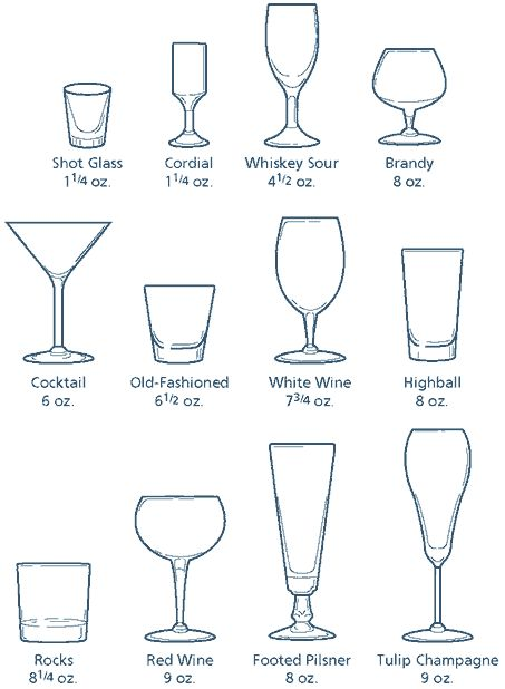 sybaritic spaces-- bar necessities: types of bar glasses