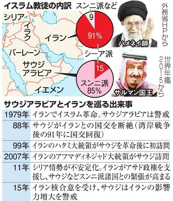 サウジとイラン、対立激化の背景 2国とも計算ずくか