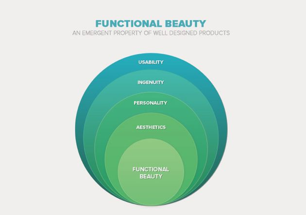 The diagram shows how functional beauty emerges from the following major components of a well-designed product: