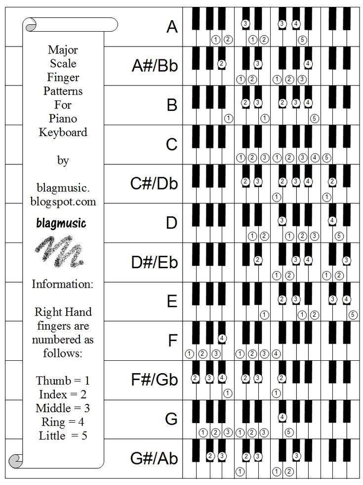 48 best Clarinet images on Pinterest Sheet music, Guitars and - clarinet fingering chart