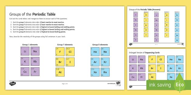 Groups of the Periodic Table Sequencing Cards