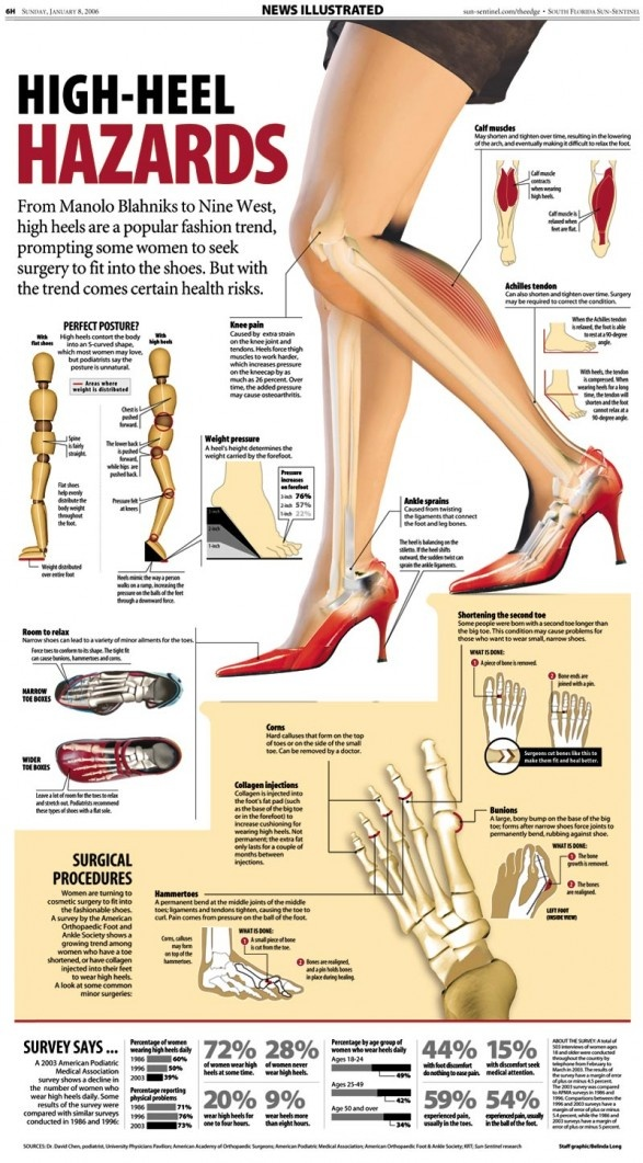 High Heeled Hazards. I know, I know. But they are soooo cute......and guys like them, so......