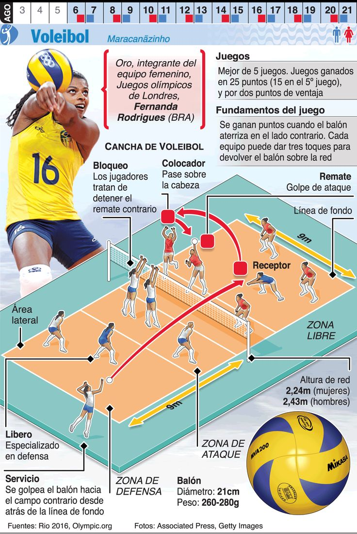Infografía: Voleibol en los Juegos de Río 2016                                                                                                                                                                                 Más
