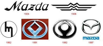 Mazda - Evolution of Logos & Brand