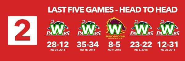 2. Panthers Perform Well V Broncos  Even though the Broncos are starting to find their form winning their third game straight last week, the Panthers should be coming into this one with some confidence.  They've got the best of the Broncos in recent times having won four of the last fives games.