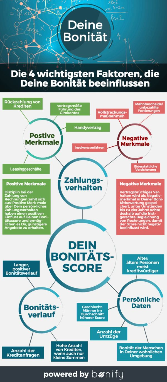 Infografik - Bonität - http://www.purpledropteam.com/blog/2016/02/05/4-wichtige-faktoren-fuer-die-eigene-bonitaet/ - #bonität #kredit #credit #schufa #infografik #geld #bank #money #cash #boni