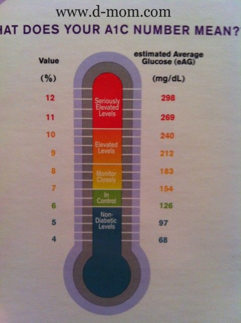 We used a home A1c test kit and I think the results were off. Read about our experience. Diabetes