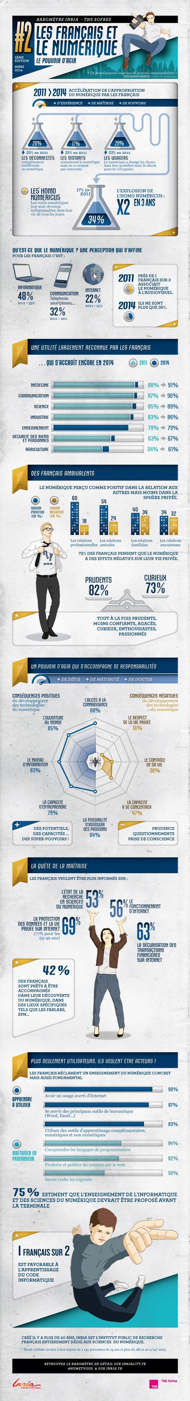 Infographie : Les Français et le numérique L'édition 2014 du Baromètre Inria à découvrir en images ! #NumEtVous