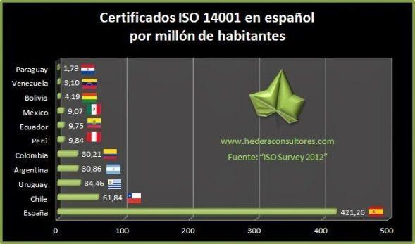 Empresas con ISO 14001 por millón de habitantes