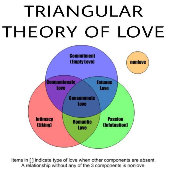Triangular Theory of Love ♥️ #consciousness #passion #awareness #knowyourself #truth #intimacy #pinealgland #vegan #frequency #quote #romance #nutrition #fitness #sport #wisdom #health #wealth #love #success #passion  #love #meditation #nature #couplegoals #organic #ancientknowledge #beauty http://quotags.net/ipost/1546192438481484219/?code=BV1LdSqFXm7