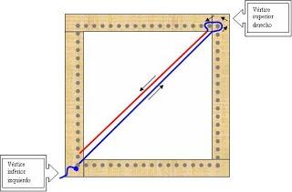 Técnica del telar cuadrado