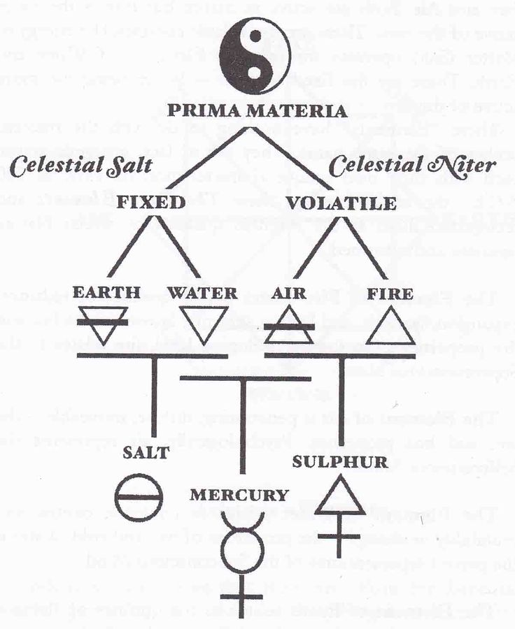 symbols of alchemy | Diagram illustrating the alchemical cosmogony; the symbol for salt of ...