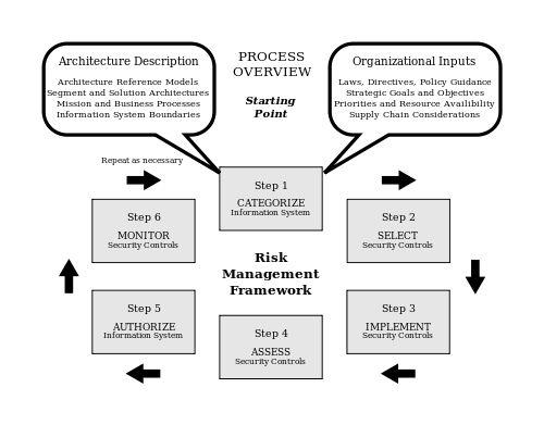 22 best resilience frameworks images on Pinterest Assessment - sample it risk assessment