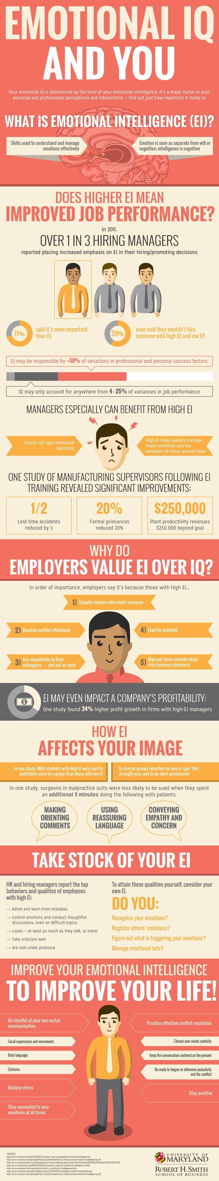 Career development. Understanding emotional intelligence (EQ) and why it is important for your career.
