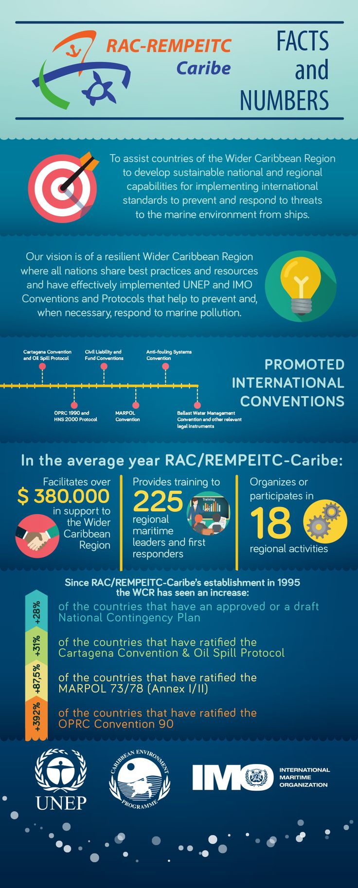 New infographic about #RAC #REMPEITC and how its pojects work during the latest years, #environment #boat #security International Maritime Organization #UNEP