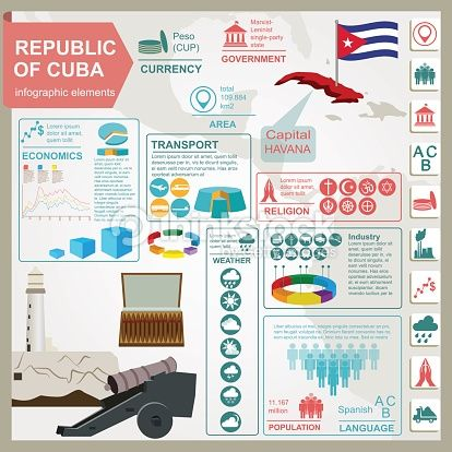 #Cuba facts for your travels!!
