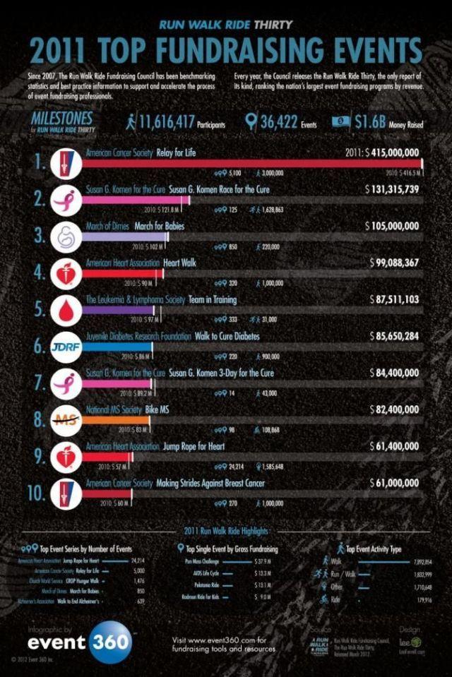 fundraising infographic : Run Walk Ride Thirty infographic ranks the top fundraising events across the nat