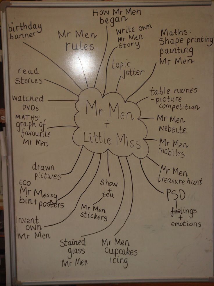 Mr Men mind map - created with pupils