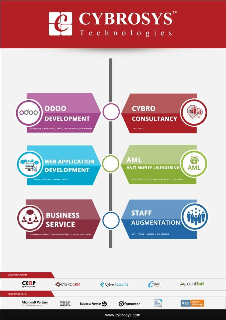 Perfections in all stages of development makes Cybrosys the one you can trust!!!