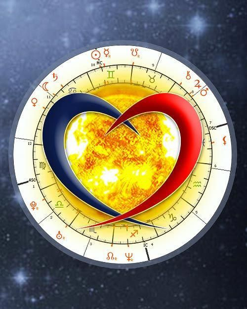 Horoscope Compatibility Calculator Love Matching Synastry Chart Astrologyonline