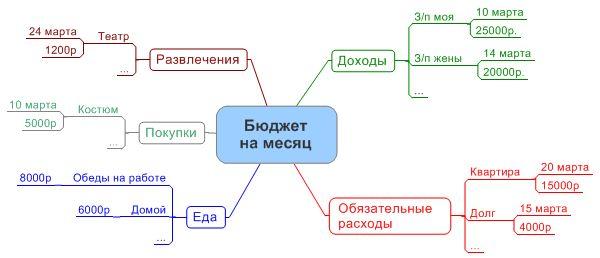 Интеллект-карты :: Планирование бюджета