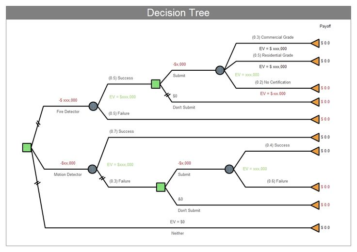 Decision trees are commonly used in operations research - decision tree template