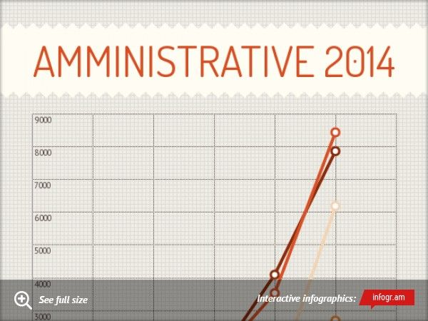 Infographic: Amministrative 2014 -