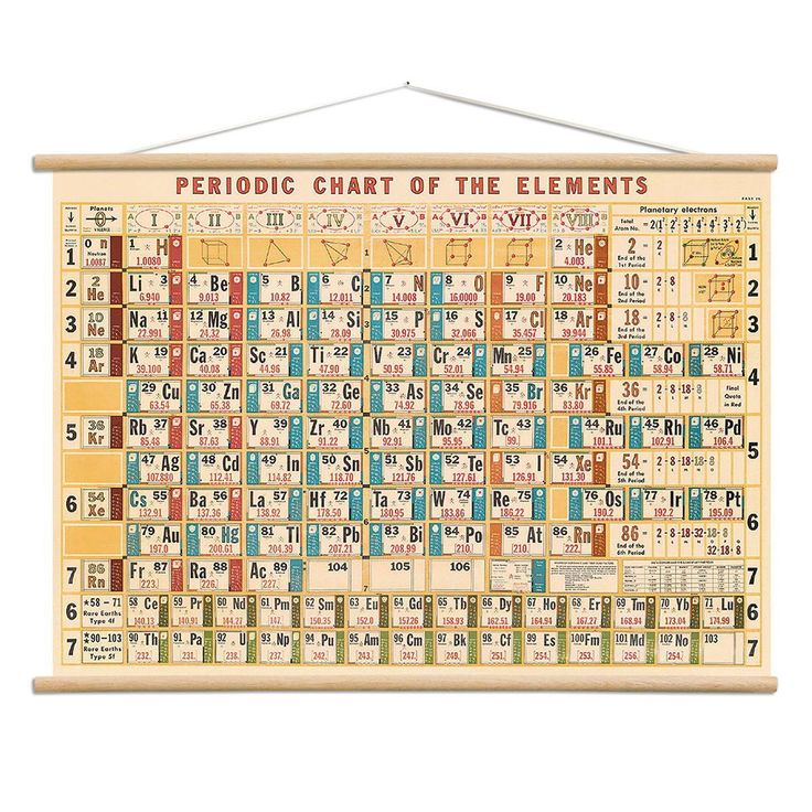 A Periodic Table Of Sexy Talk