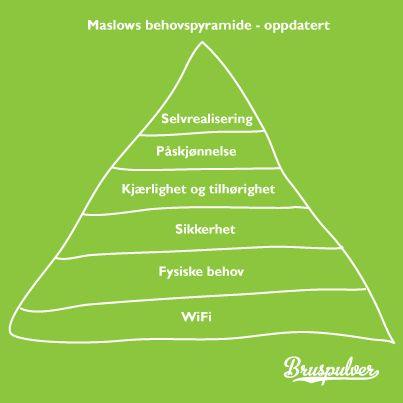 Maslow behovspyramide - oppdatert