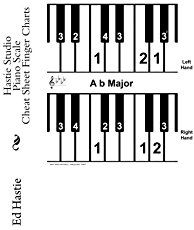 This is a piano scale chart with fingering for all the 12 major scales, both for left and right hand. Learn how to find and play scales easily on the piano. No note reading needed!