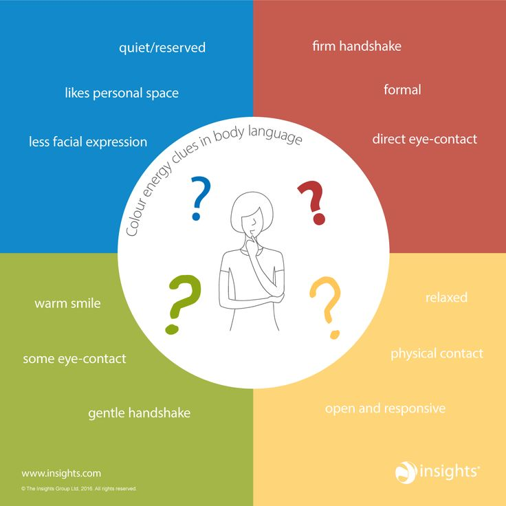 4 Insights Colour Energies Einfhrung Insights Discovery