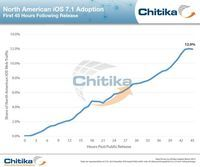 Apple iOS 7.1 hits 12 percent adoption Apple's latest mobile OS update, released just on Monday, is rising up the ranks, according to stats from ad network Chitika.