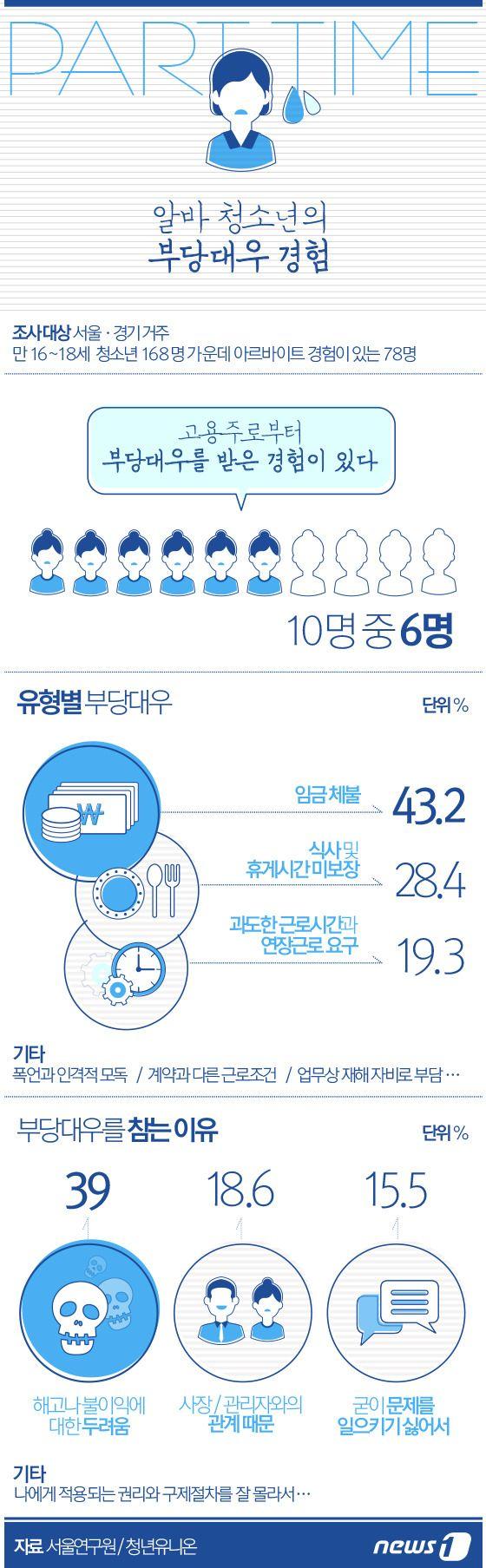[그래픽뉴스] 알바 청소년의 부당대우 경험  http://www.news1.kr/photos/details/?1607325 Designer, Eunyoung Bang.  #inforgraphic #inforgraphics #design #graphic #graphics #뉴스1 #인포그래픽 #뉴스1 #뉴스원 [© 뉴스1코리아(news1.kr), 무단 전재 및 재배포 금지] #알바 #아르바이트 #parttime