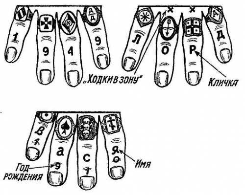 Cхема нанесения татуировок-перстней на руки