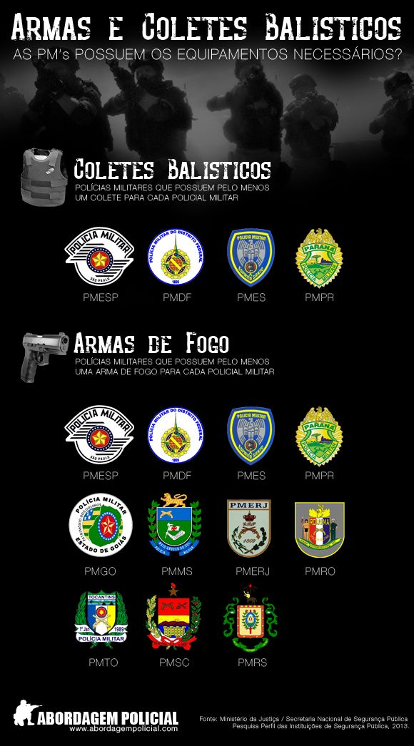 Equipamentos policiais - coletes e armas de fogo