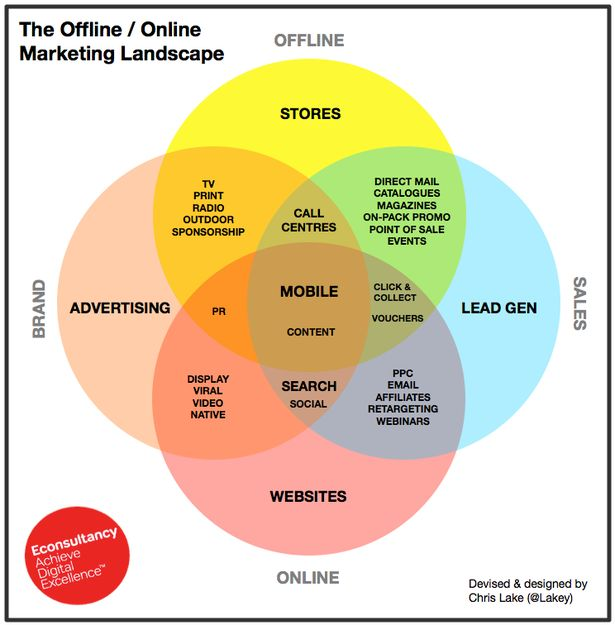 A super simple overview of some of the most important routes to market. | The Offline / Online Marketing Landscape by Chris Lake, Director of Content at Econsultancy