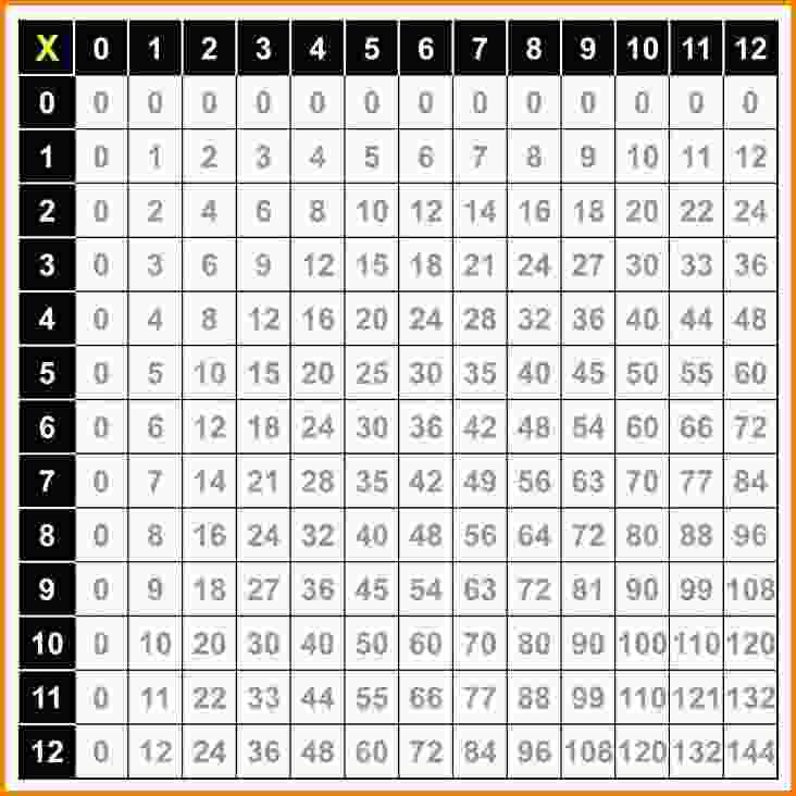 Multiplication Times Table Chart Pdf Schede Didattiche