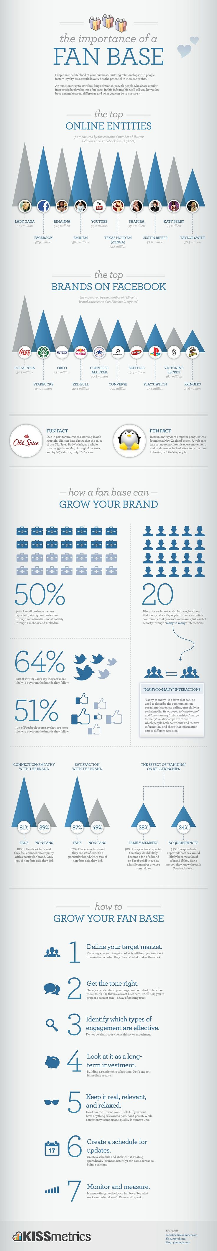 This information is not exactly true for small brands or indie companies, but it's an interesting graphic nonetheless.